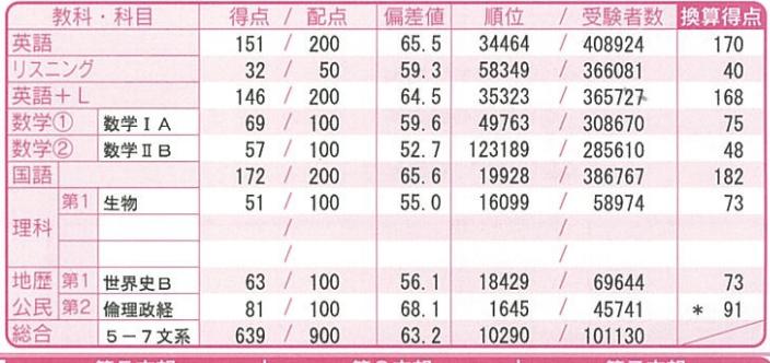 模試結果の推移 | センター試験245点UP。1年で千葉大学に「合格 ...
