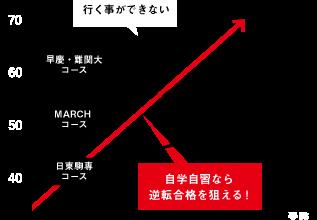 待った無し。浪人生が残り3ヶ月で逆転合格する武田塾!